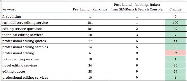 keyword ranking changes
