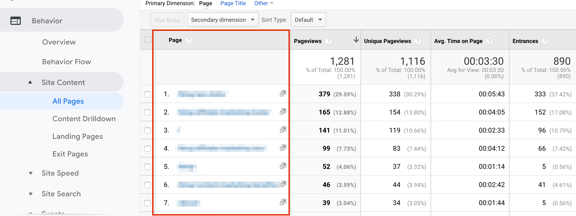 Top performing website pages