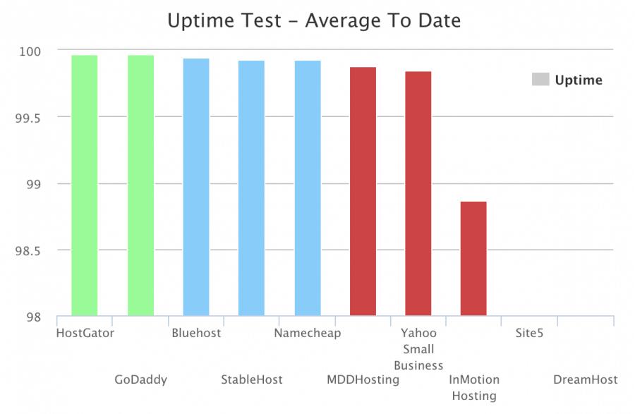 Uptime test graph